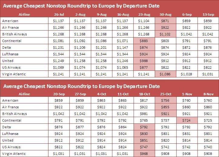 Europe Summer Travel Airfare Chart