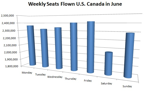 Weekly Seats Flown U.S. and Canada in June