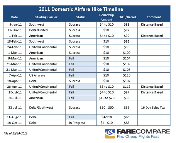 fare comparison Our in-depth uber vs lyft comparison evaluates a wide number of  speaking of  which, we created a tool that lets you estimate a fare for either.