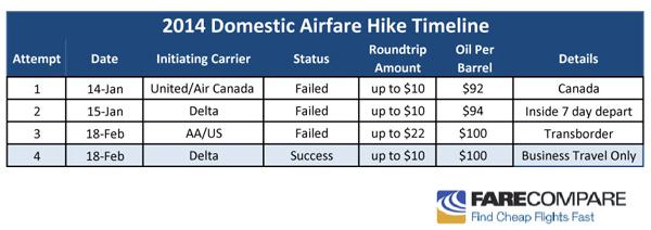 Airfare Hike Chart - February 18, 2014 - Failed