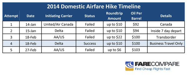 American Airlines, US Airways Initiate Airfare Hike ...