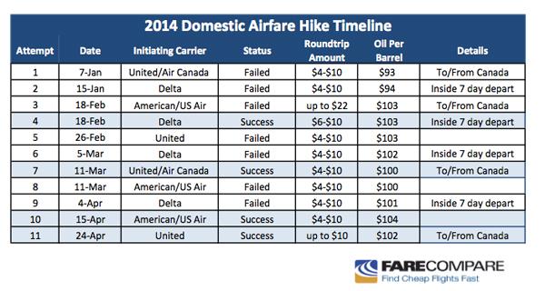Airfare Hike Chart 2014