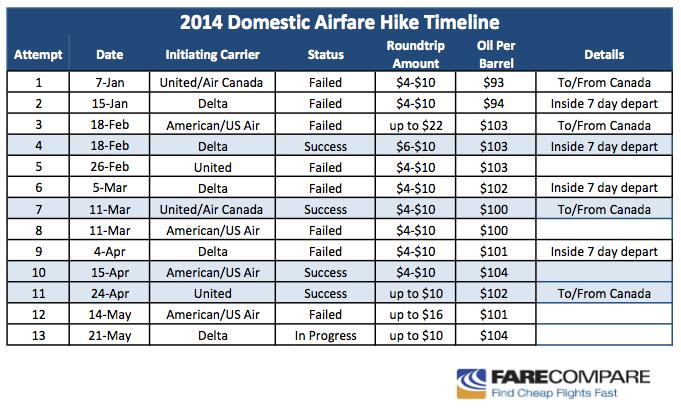 Airfare Hike Chart - May 21, 2014