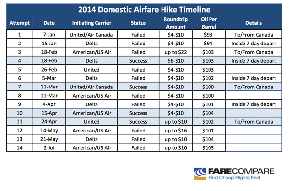 Airfare Hike Chart July 2014